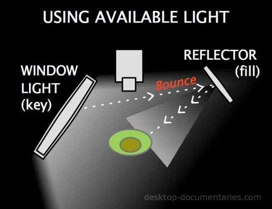 Lighting For Video: Using Available Light Diagram