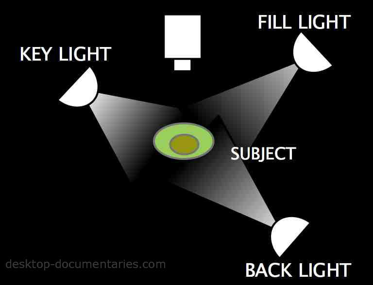 Lighting For Video: 3-Way Lighting Diagram