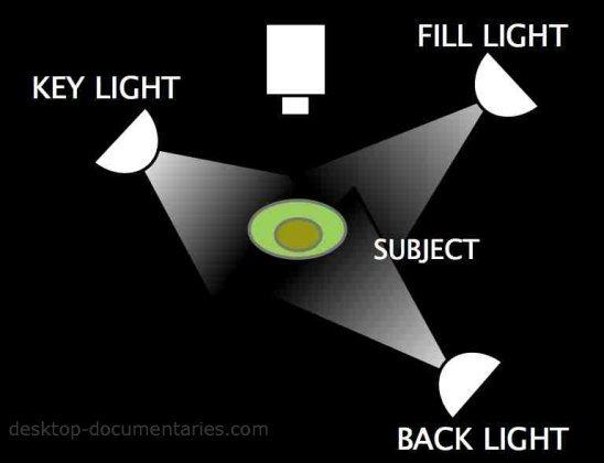 Lighting For Video: 3-Way Lighting Diagram
